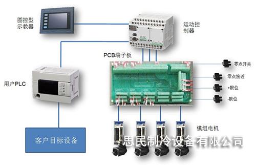 plc控制-plc控制-重庆思民制冷设备有限公司